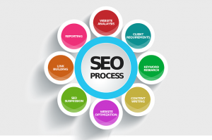 List SEO consultants